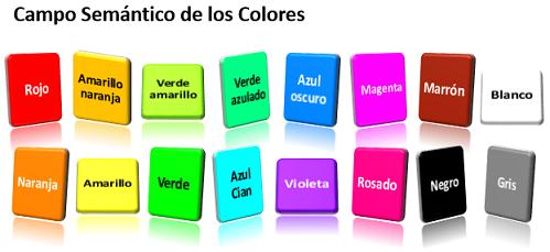 Gramaticas Ejemplos De Campos Semanticos