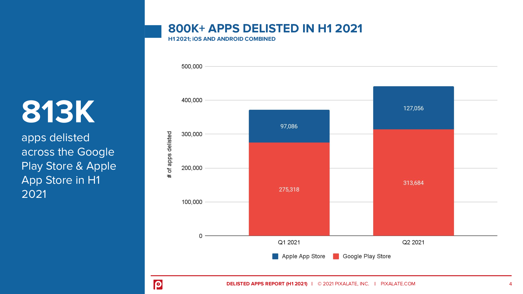 Over 813,000 app were delisted in H1 2021