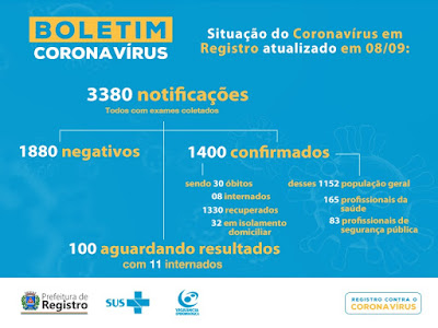 Registro-SP confirma 30 morte por Coronavirus - Covid-19