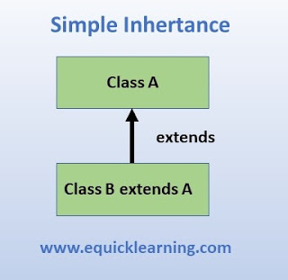 types-of-inheritance-in-java-in-hindi