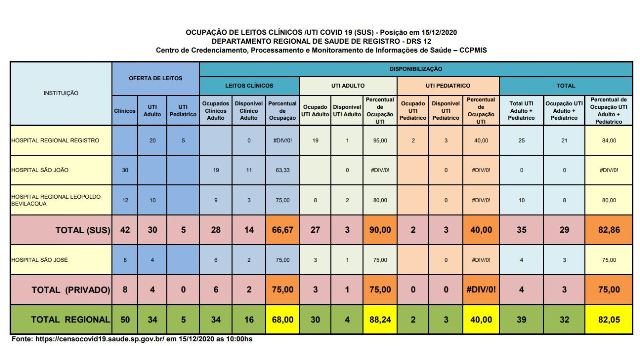 Ocupação de leitos de UTI Adulto esta em 90 por cento no Vale do Ribeira neste 15/12