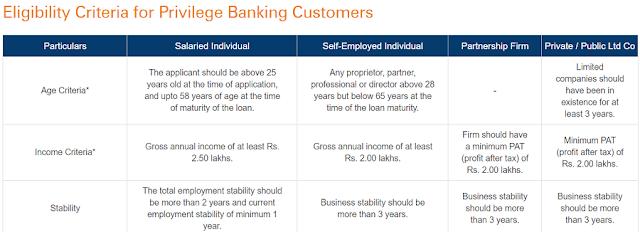 Icici bank car loan eligibility