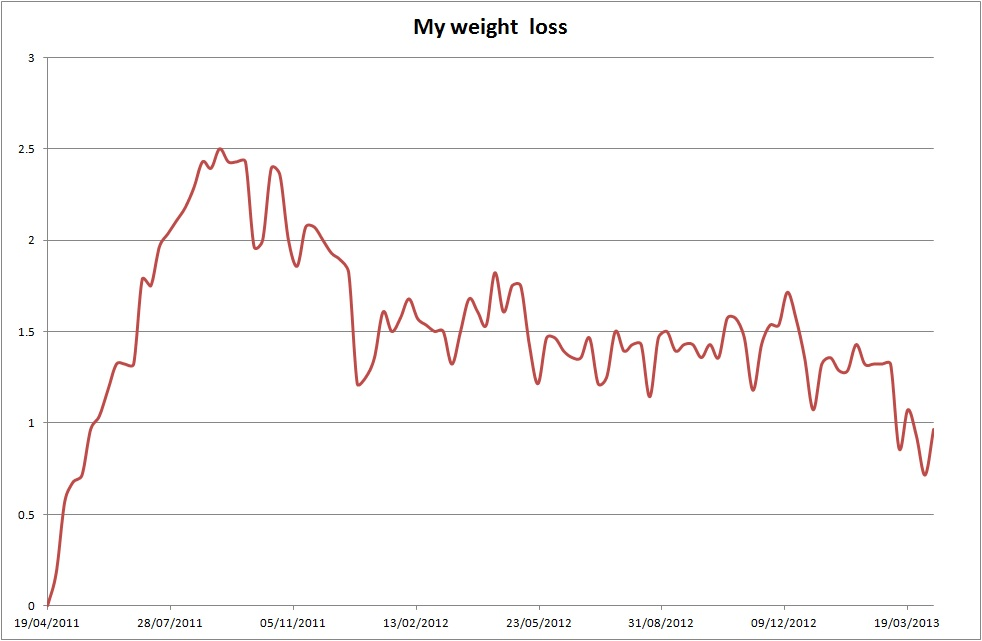 Weight loss chart to april also this is  man   slimming world rh slimmingmanspot