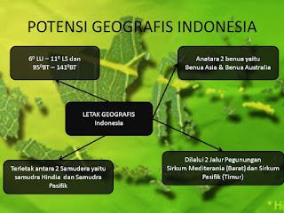 Luas & Batas wilayah Indonesia, Potensi Fisik & Sosial Wilayah Indonesia, Potensi Geografis Indonesia untuk Ketahanan Pangan, Penyediaan Industri, dan Energi Alternatif
