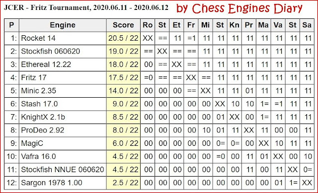 JCER Tournament 2020 - Page 8 2020.06.11.FritzTournament