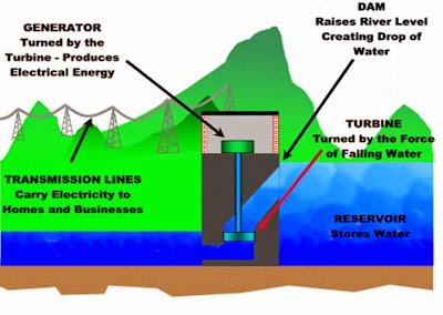 Contoh Bentuk, Sumber, dan Perubahan Energi