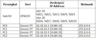 Tabel perencanaan pekerjaan