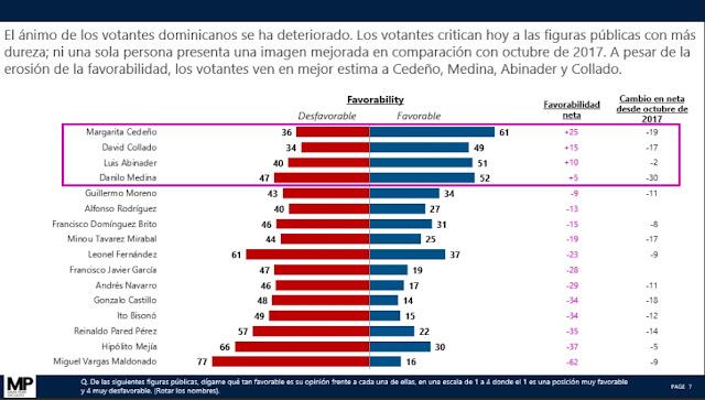 Resultado de imagen para Mark Penn preenta encuesta: Margarita, Danilo y Collado, las figuras más populares