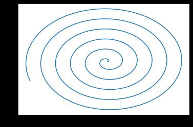 Spiral Graph plotting in python
