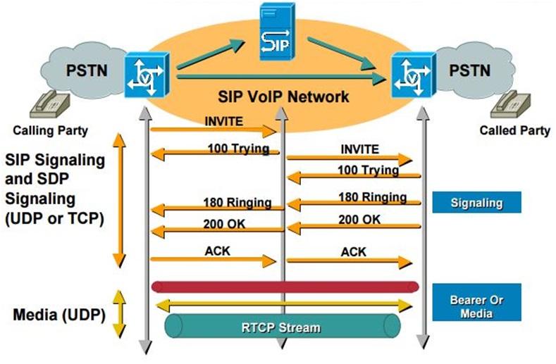 VOIP Project: Understanding VOIP - Part 4