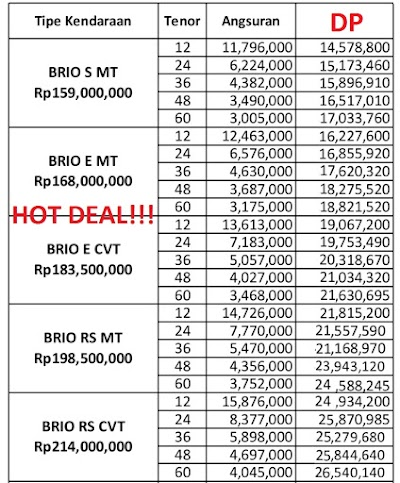 Paket Kredit Honda Brio November Dp 14 jtn