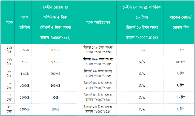 Banglalink 9.5GB Internet