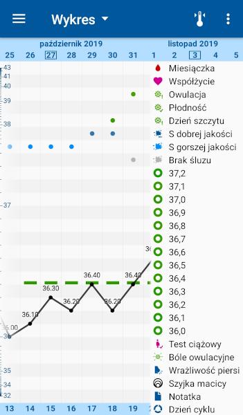 [Szczegółowy wykres cyklu w aplikacji OvuView z własną interpretacją wg metody Rötzera]
