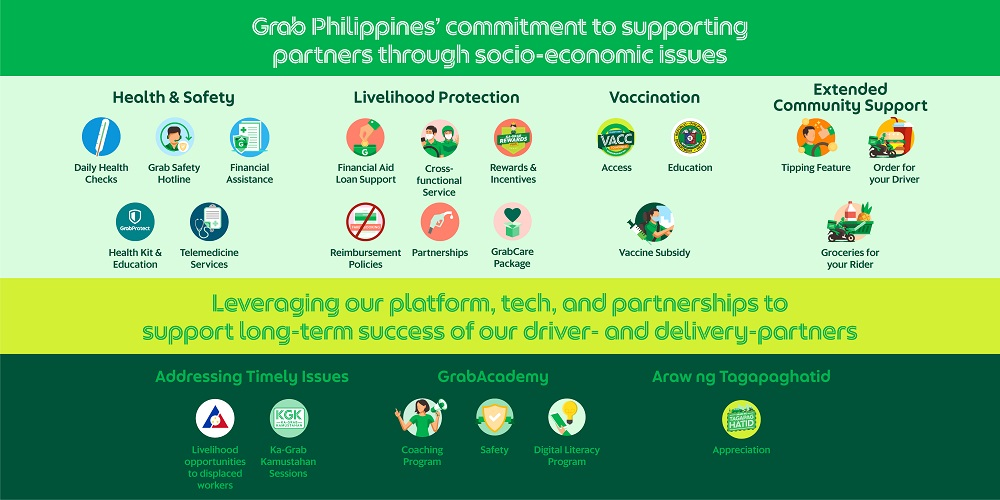 Grab Philippines commitment to supporting partners through socio-economic issues