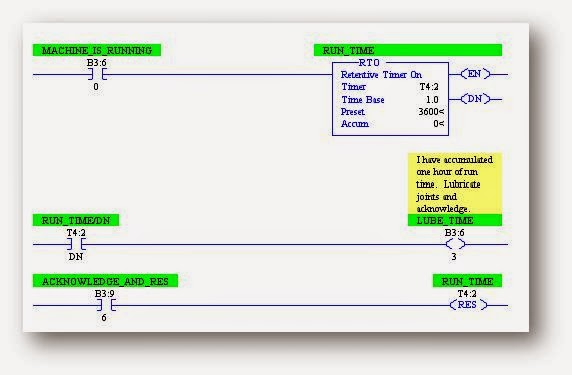 Types of Timers in PLC | Retentative On Delay Timer (RTO