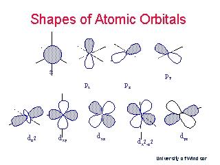 Rob1  P Form Example on meister s1, orbital shape nodes, orbital graph, planar surface nodes, atomic orbital, orbital node, electron config, lean process design, 3d orbitals, orbital radial distribution,