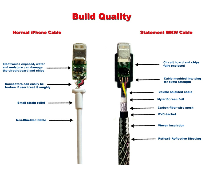 Iphone Cable Wiring Diagram - Wiring Diagram Section on