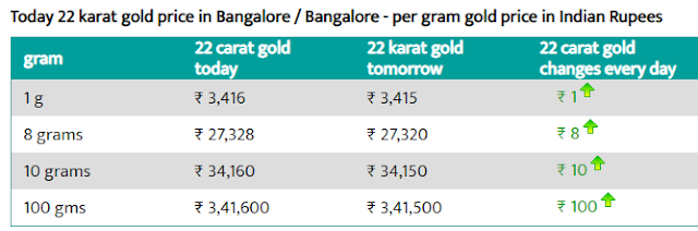 Gold Rate Today In India - 7 August 2019 - Today Gold Rate In India !!