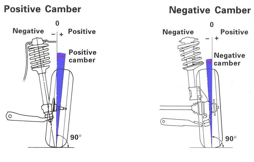 Wheel alignment: Importance of wheel alignment