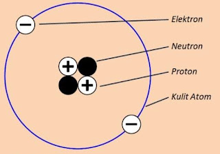 Struktur dan Perkembangan Model Atom