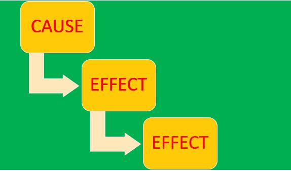 Cause and Effect Sentences : Pengertian, Karakteristik, Generic Structure dan Contoh penggunaannya