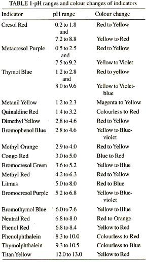 pH Range of Indicators