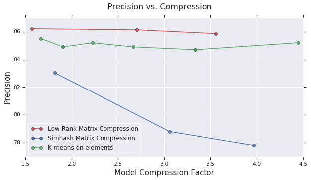 graph showing precision vs. compression