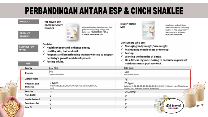 6 cara protein bantu kurus