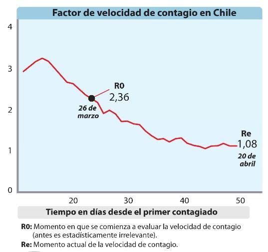 Gráfico muestra cómo  ha bajado la tasa de contagio en Chile