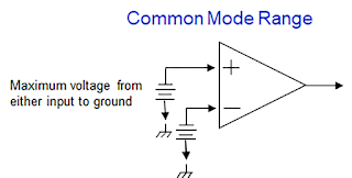 Common mode range is measured each input to ground.
