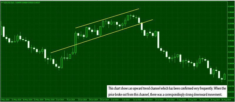 TrendChannel-Market