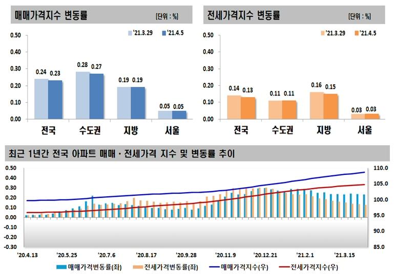 2021년 4월 첫째 주 아파트 가격동향, 매매 0.23% 상승, 전세 0.13% 상승