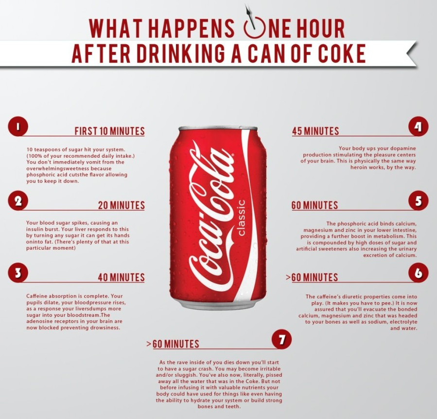What COCA COLA Does To Your Body (Picture)