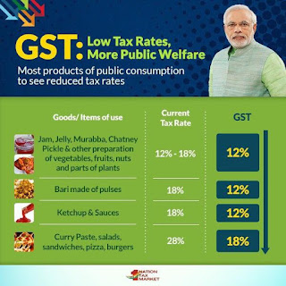 Reduced taxes on daily goods