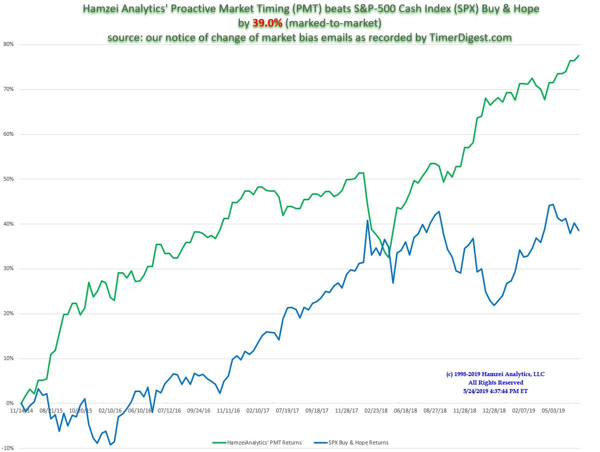Hamzei Analytics Financial Network: Proactive Market Timing
