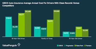 Calificaciones de seguros de GEICO: tarifas competitivas y acceso conveniente