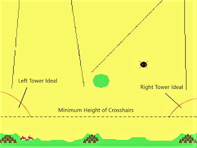 Optimal locations to use each tower in Missile Command 1980 based time to the target.
