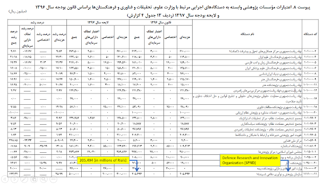 We've identified in Iran's national budget bill and subsequent Majlis-approved budget of the same year a specific line item for SPND, the notorious defense research organization that houses expertise and technology from Iran's former nuclear weapons program, which shows that the organization's state funding allocation for 1398 (March 2019 to March 2020) was 837 billion rials, or nearly USD $20 million - a huge jump from the 1396 budget (2017-2018), when SPND's budget was only 205 billion rials - just under USD $5 million