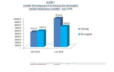 Statistik Transportasi NTB Juni 2018