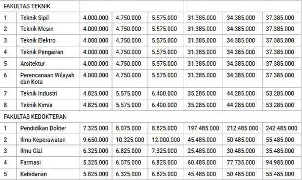 Daftar Ulang, Ini Sekilas Biaya Kuliah Mahasiswa UB dan UM Jalur Mandiri