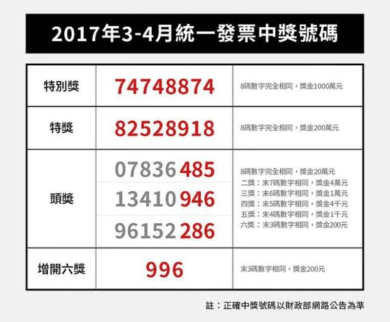 2017年 106年 03-04月 統一發票