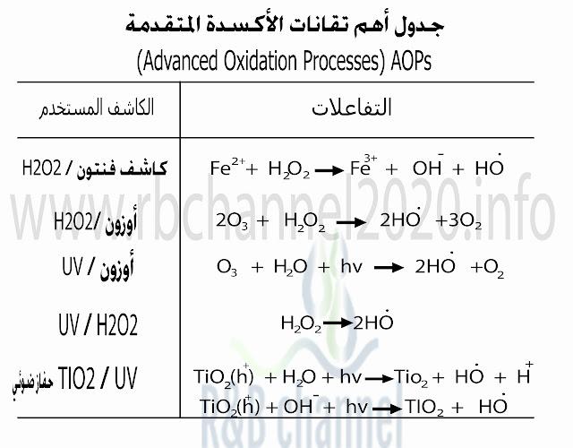 تقانات الأكسدة المتقدمة (Advanced Oxidation Processes) AOPs