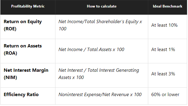 Benchmark for return on equity, return on assets, net interest margin and efficiency ratio. How to calculate?