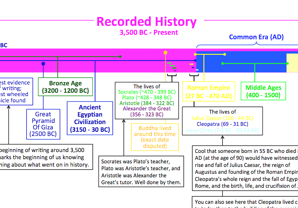 Timeline Of The Evolutionary History Life Human Chart