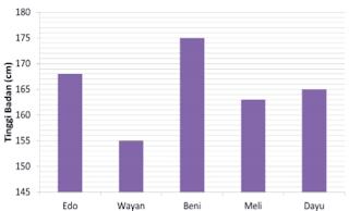 Diagram di bawah menunjukkan tinggi badan 5 anak dalam satuan cm www.simplenews.me