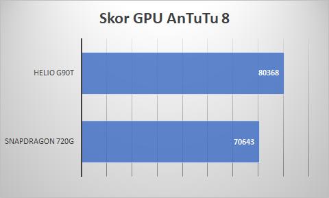 GPU Snapdragon 720G vs Helio G90T