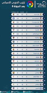 ترتيب الدوري الاسباني 2022قبل بداية الجولة 7