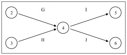 Hubungan Kegiatan G, H, I, dan J