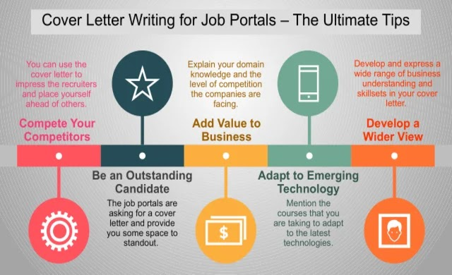 When the competition level is high in the job market, you can use the cover letter to impress the recruiters and place yourself ahead of others.