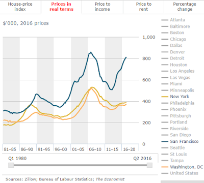 """state of the unites states housing charts in 3 charts"""